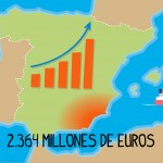 El Trasvase Tajo-Segura, una infraestructura que aporta riqueza