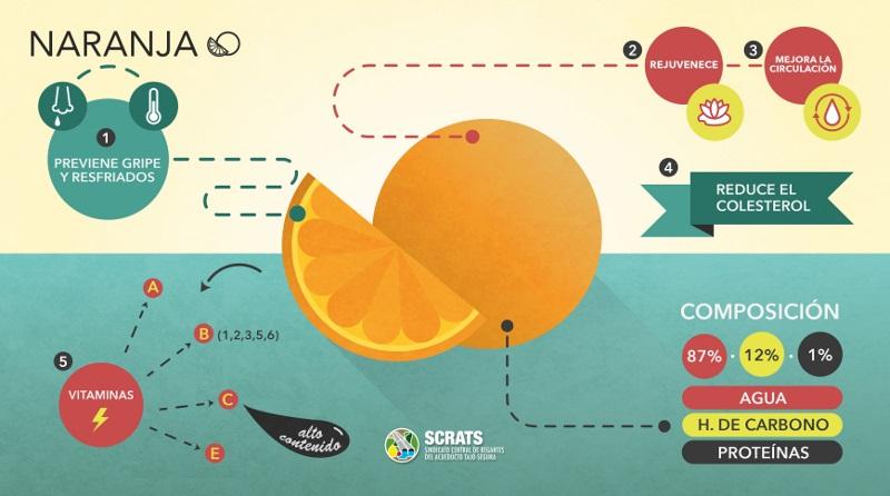 La naranja mejorado web