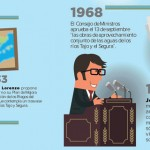 Historia del Trasvase