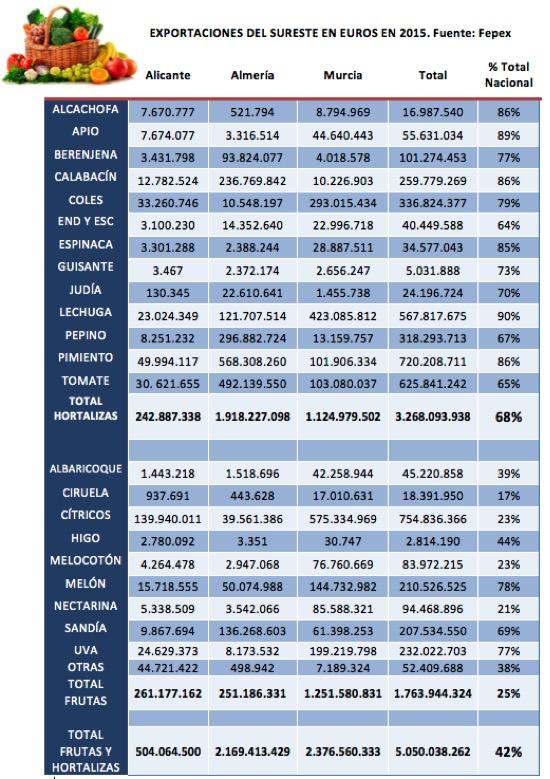 tabla exportaciones