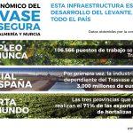 La contribución al PIB del sector agrícola que impulsa el Trasvase Tajo-Segura supera por primera vez los 3.000 millones de euros